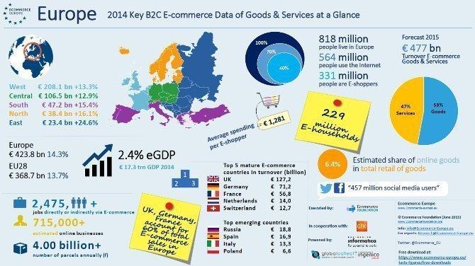 Ecommerce en Europe
