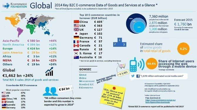 Ecommerce mondial