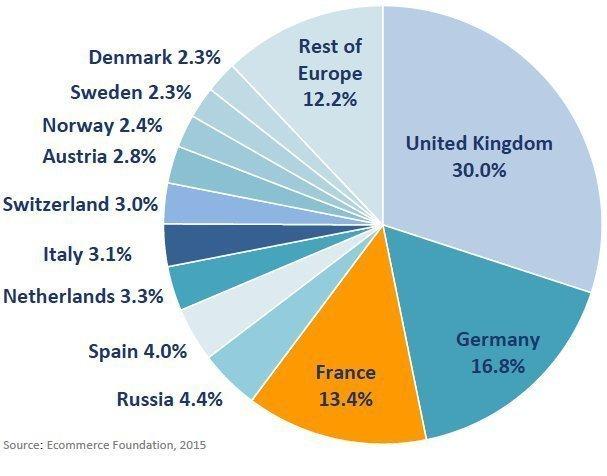 Graphique parts de marché ecommerce Europe