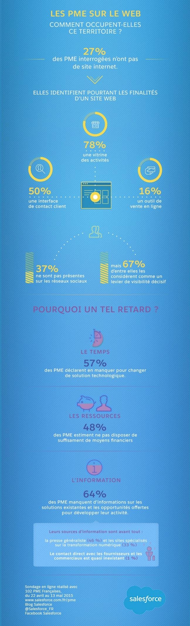 PME françaises sociétés à la traîne du web