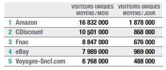 Top 5 sites ecommerce en France