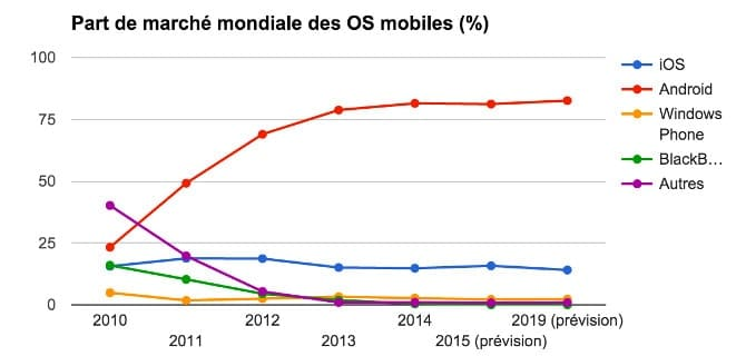 Part marché mondiale OS mobile